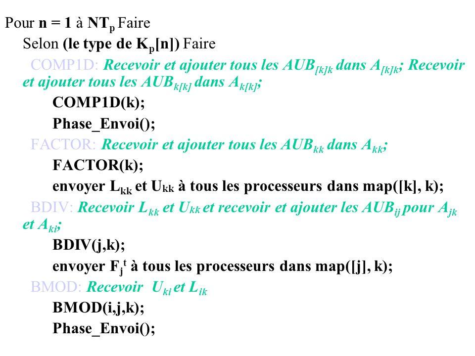 Pour n = 1 à NTp Faire Selon (le type de Kp[n]) Faire.